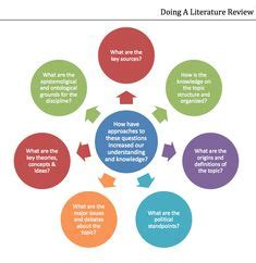 Writing a Literature Review in a dissertation